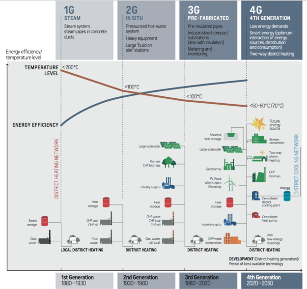 Source: Lund, H., Werner, S., Wiltshire, R., Svendsen, S., Thorsen, J. E., Hvelplund, F., et al. (2014). 4th generation district heating (4GDH): Integrating smart thermal grids into future sustainable energy systems. Energy, 68, 1–11